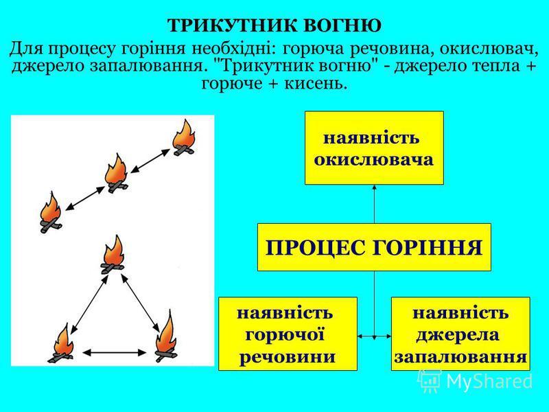 ТРИКУТНИК ВОГНЮ Для процесу горіння необхідні: горюча речовина, окислювач, джерело запалювання. Трикутник вогню - джерело тепла + горюче + кисень. наявність окислювача ПРОЦЕС ГОРІННЯ наявність джерела запалювання наявність горючої речовини