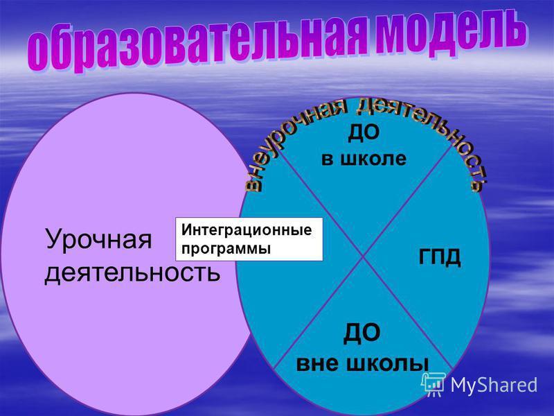Урочная деятельность Интеграционные программы ДО в школе ДО вне школы ГПД