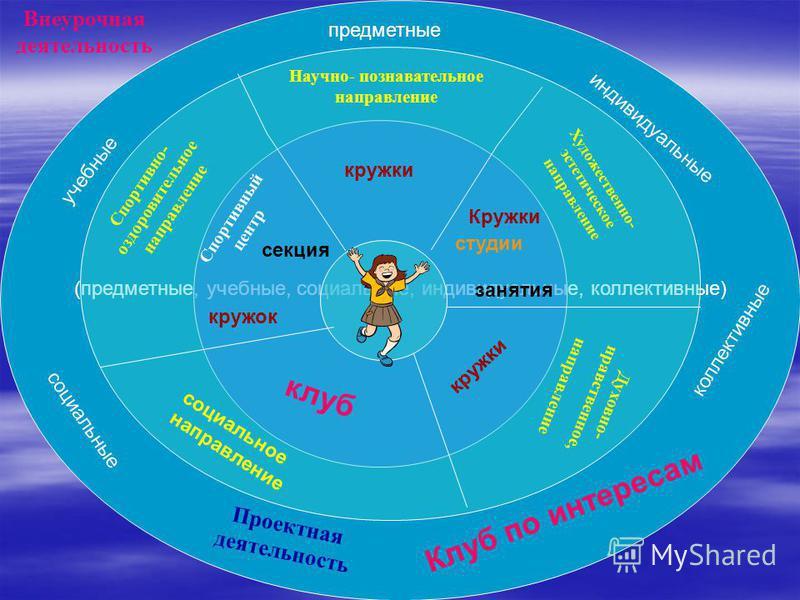 Внеурочная деятельность (предметные, учебные, социальные, индивидуальные, коллективные) Научно- познавательное направление Спортивный центр Художественно- эстетическое направление Спортивно- оздоровительное направление Духовно- нравственное, направле