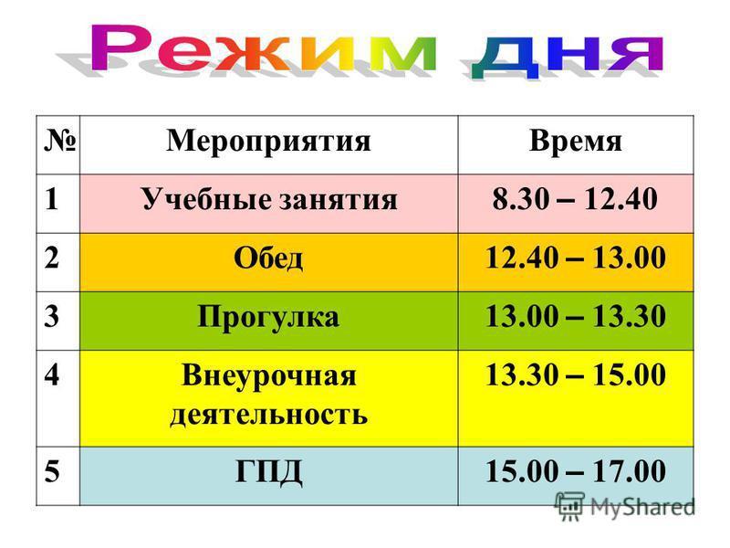 Мероприятия Время 1Учебные занятия 8.30 – 12.40 2Обед 12.40 – 13.00 3Прогулка 13.00 – 13.30 4Внеурочная деятельность 13.30 – 15.00 5ГПД 15.00 – 17.00