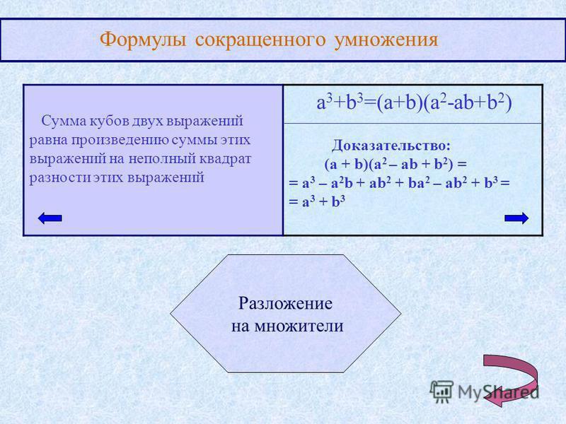 Формулы сокращенного умножения Сумма кубов двух выражений равна произведению суммы этих выражений на неполный квадрат разности этих выражений a 3 +b 3 =(a+b)(a 2 -ab+b 2 ) Разложение на множители Доказательство: (a + b)(a 2 – ab + b 2 ) = = a 3 – a 2