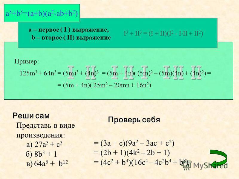 a – первое ( I ) выражение, b – второе ( II) выражение I 3 + II 3 = (I + II)(I 2 - I·II + II 2 ) a 3 +b 3 =(a+b)(a 2 -ab+b 2 ) Пример: 125m 3 + 64n 3 = (5m) 3 + (4n) 3 = (5m + 4n)( (5m) 2 – (5m)(4n) + (4n) 2 ) = = (5m + 4n)( 25m 2 – 20mn + 16n 2 ) Ре