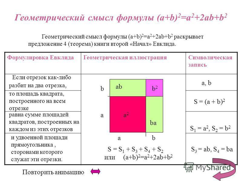 Геометрический смысл формулы (a+b) 2 =a 2 +2ab+b 2 Геометрический смысл формулы (a+b) 2 =a 2 +2ab+b 2 раскрывает предложение 4 (теорема) книги второй «Начал» Евклида. Формулировка Евклида Геометрическая иллюстрация Символическая запись a, b S = (a +