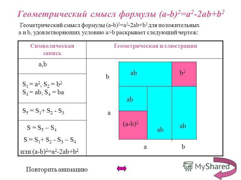 Геометрический смысл формулы (a-b) 2 =a 2 -2ab+b 2 Геометрический смысл формулы (a-b) 2 =a 2 -2ab+b 2 для положительных a и b, удовлетворяющих условию a>b раскрывает следующий чертеж: Символическая запись Геометрическая иллюстрация a,b S 5 = S 1 + S