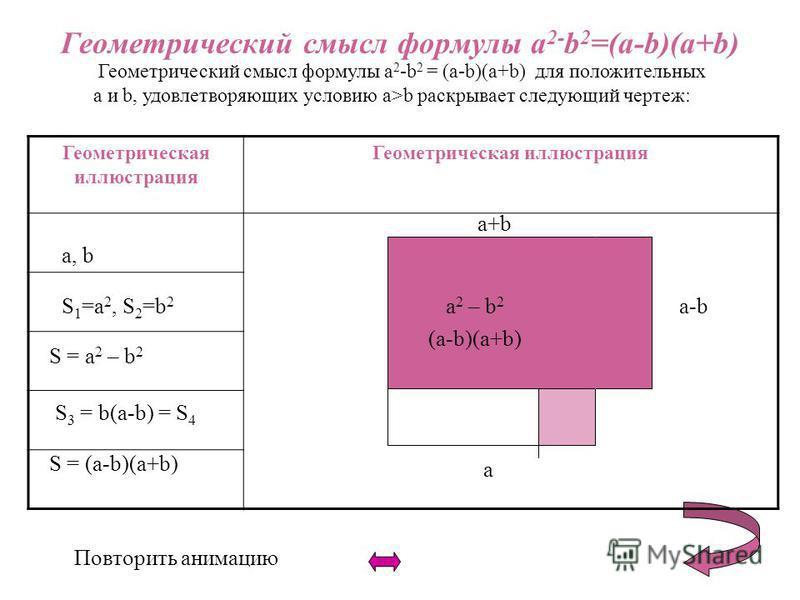 Геометрический смысл формулы a 2- b 2 =(a-b)(a+b) Геометрический смысл формулы a 2 -b 2 = (a-b)(a+b) для положительных a и b, удовлетворяющих условию a>b раскрывает следующий чертеж: Повторить анимацию Геометрическая иллюстрация a, b S 1 =a 2, S 2 =b