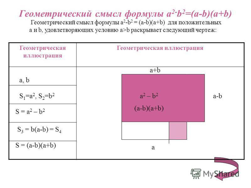 Геометрический смысл формулы a 2- b 2 =(a-b)(a+b) Геометрический смысл формулы a 2 -b 2 = (a-b)(a+b) для положительных a и b, удовлетворяющих условию a>b раскрывает следующий чертеж: Геометрическая иллюстрация a, b S 1 =a 2, S 2 =b 2 S = a 2 – b 2 S