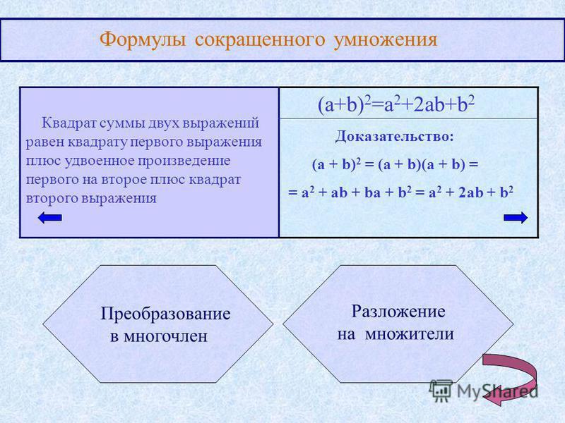 Формулы сокращенного умножения Квадрат суммы двух выражений равен квадрату первого выражения плюс удвоенное произведение первого на второе плюс квадрат второго выражения (a+b) 2 =a 2 +2ab+b 2 Преобразование в многочлен Разложение на множители Доказат