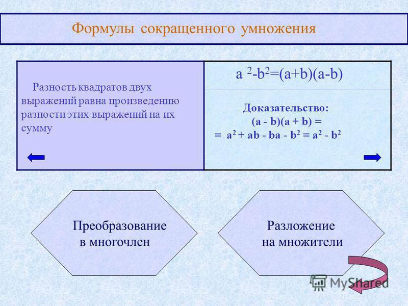 Формулы сокращенного умножения Разность квадратов двух выражений равна произведению разности этих выражений на их сумму a 2 -b 2 =(a+b)(a-b) Преобразование в многочлен Разложение на множители Доказательство: (a - b)(a + b) = = a 2 + ab - ba - b 2 = a