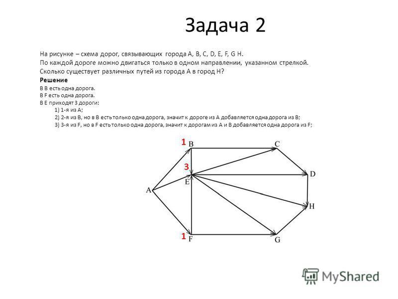 Задача 2 На рисунке – схема дорог, связывающих города A, B, C, D, E, F, G H. По каждой дороге можно двигаться только в одном направлении, указанном стрелкой. Сколько существует различных путей из города A в город H? Решение 1 1 3 В В есть одна дорога