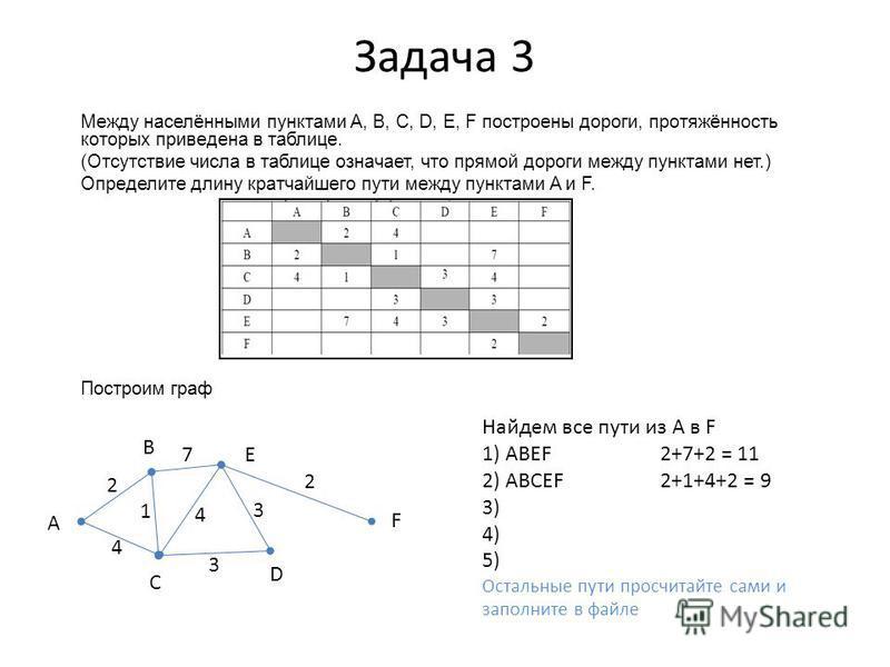 Задача 3 Между населёнными пунктами A, B, C, D, E, F построены дороги, протяжённость которых приведена в таблице. (Отсутствие числа в таблице означает, что прямой дороги между пунктами нет.) Определите длину кратчайшего пути между пунктами A и F. Пос