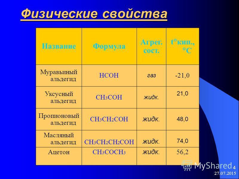 27.07.2015 4 Физические свойства Название Формула Агрег. сост. t кип., C Муравьиный альдегид HCOH газ -21,0 Уксусный альдегид CH 3 COH жидк. 21,0 Пропионовый альдегид CH 3 CH 2 COH жидк. 48,0 Масляный альдегидCH 3 CH 2 CH 2 COH жидк. 74,0 АцетонСH 3