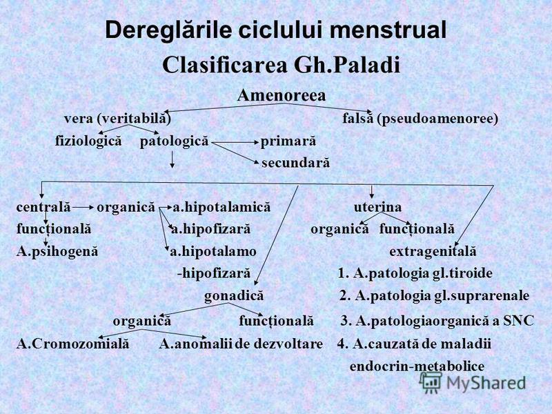Dereglările ciclului menstrual Clasificarea Gh.Paladi Amenoreea vera (veritabilă) falsă (pseudoamenoree) fiziologică patologică primară secundară centrală organică a.hipotalamică uterina funcţională a.hipofizară organică funcţională A.psihogenă a.hip
