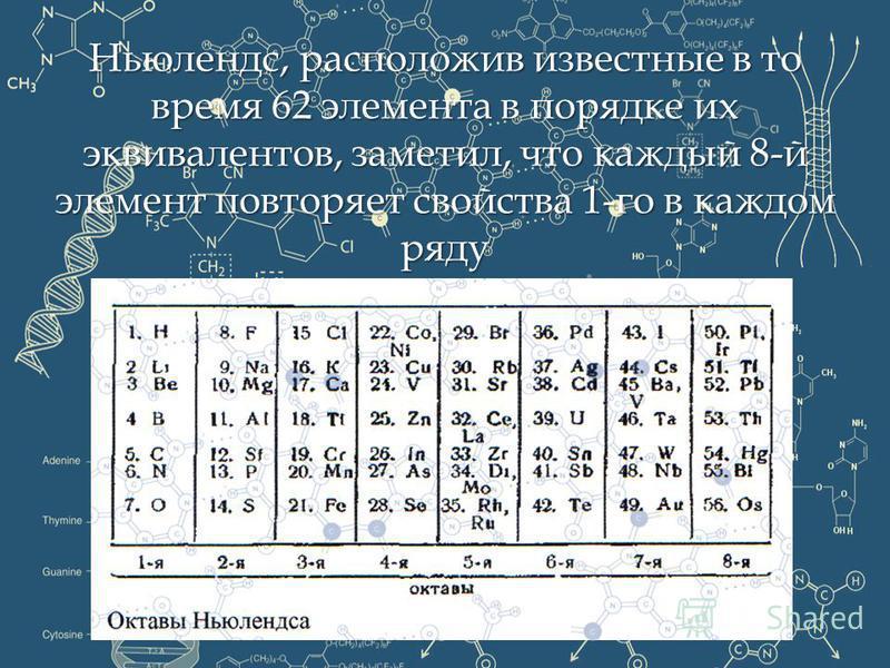 Ньюлендс, расположив известные в то время 62 элемента в порядке их эквивалентов, заметил, что каждый 8-й элемент повторяет свойства 1-го в каждом ряду