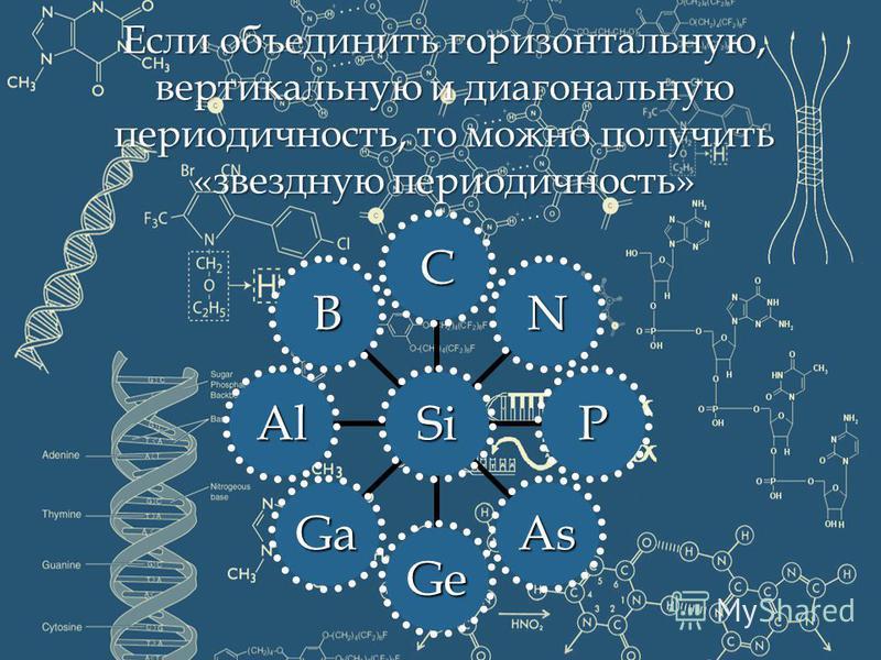 Если объединить горизонтальную, вертикальную и диагональную периодичность, то можно получить «звездную периодичность» Si C N P As Ge Ga Al B