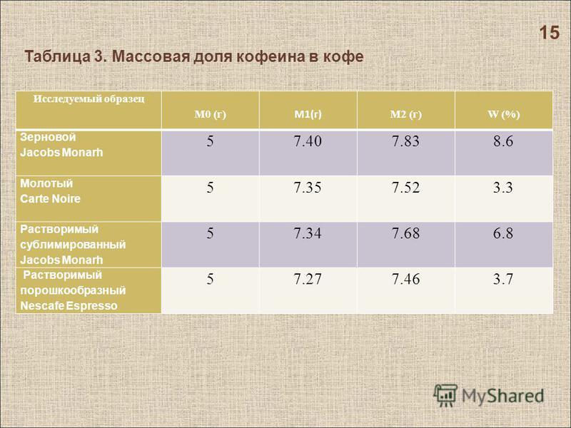 Таблица 3. Массовая доля кофеина в кофе Исследуемый образец M0 (г) M1(г) M2 (г)W (%) Зерновой Jacobs Monarh 57.407.838.6 Молотый Carte Noire 57.357.523.3 Растворимый сублимированный Jacobs Monarh 5 7.34 7.686.8 Растворимый порошкообразный Nescafe Esp
