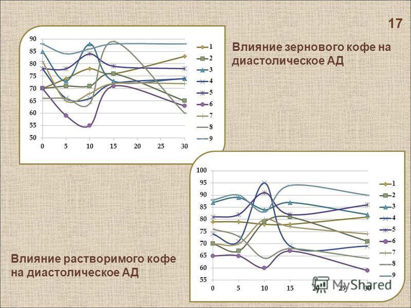 17 Влияние зернового кофе на диастолическое АД Влияние растворимого кофе на диастолическое АД