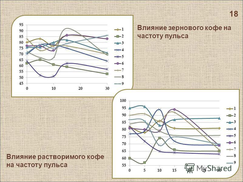 18 Влияние зернового кофе на частоту пульса Влияние растворимого кофе на частоту пульса
