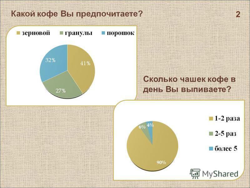 2 Сколько чашек кофе в день Вы выпиваете?