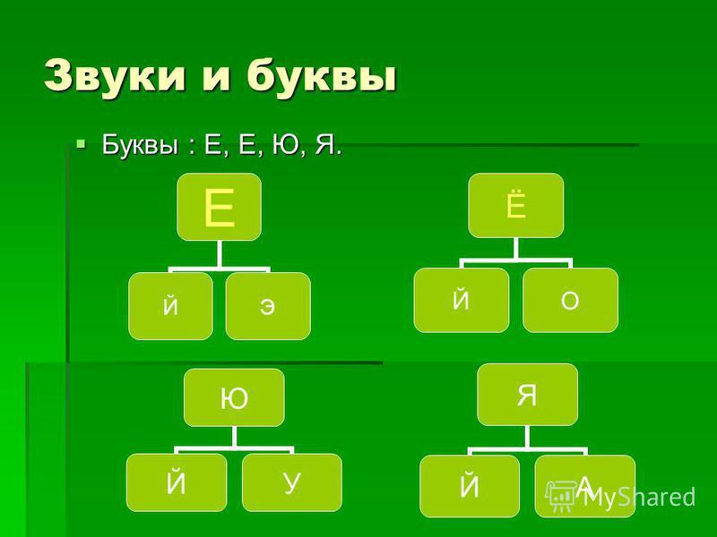 Звуки и буквы Буквы : Е, Е, Ю, Я. Буквы : Е, Е, Ю, Я. Е ЙЭ Ё ЙО Я ЙА Ю ЙУ