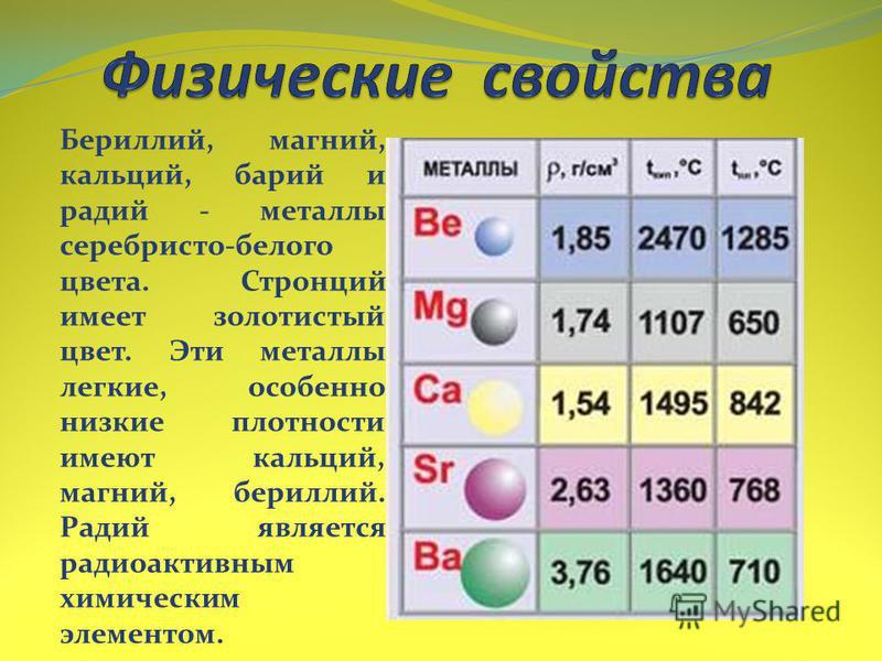 Бериллий, магний, кальций, барий и радий - металлы серебристо-белого цвета. Стронций имеет золотистый цвет. Эти металлы легкие, особенно низкие плотности имеют кальций, магний, бериллий. Радий является радиоактивным химическим элементом.