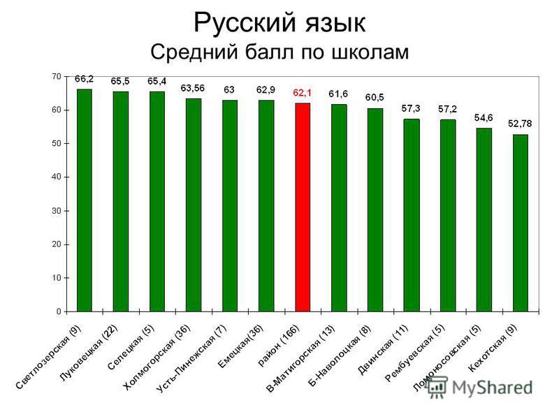 Русский язык Средний балл по школам