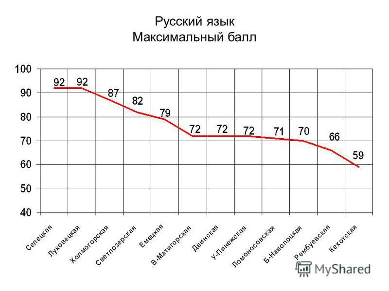 Русский язык Максимальный балл