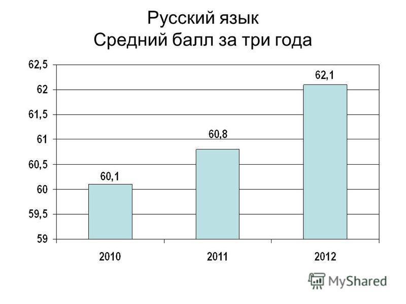 Русский язык Средний балл за три года