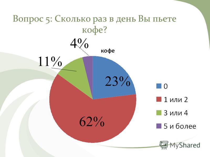 Вопрос 5: Сколько раз в день Вы пьете кофе? 11% 23% 4% 62%