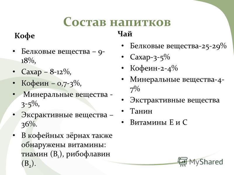 Состав напитков Кофе Белковые вещества – 9- 18%, Сахар – 8-12%, Кофеин – 0,7-3%, Минеральные вещества - 3-5%, Эксрактивные вещества – 36%. В кофейных зёрнах также обнаружены витамины: тиамин (В 1 ), рибофлавин (В 2 ). Чай Белковые вещества-25-29% Сах