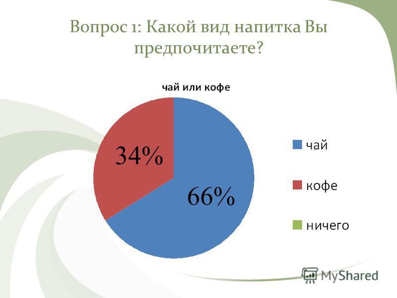 Вопрос 1: Какой вид напитка Вы предпочитаете? 66% 34%