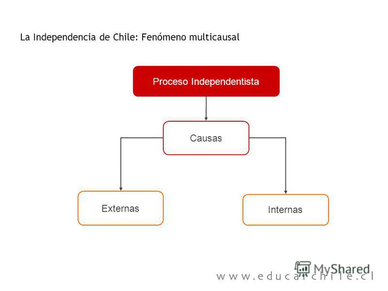 Proceso Independentista La Independencia de Chile: Fenómeno multicausal Externas Causas Internas