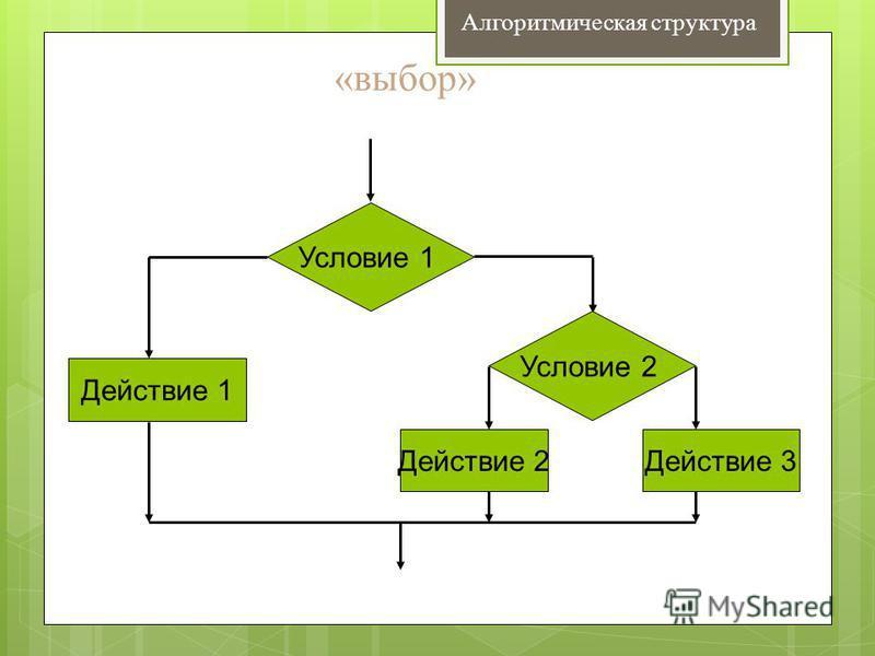 «выбор» Условие 1 Действие 2 Действие 1 Условие 2 Действие 3 Алгоритмическая структура