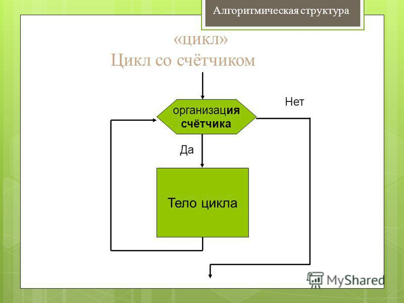 «цикл» Цикл со счётчиком Тело цикла Да Нет организация счётчика Алгоритмическая структура