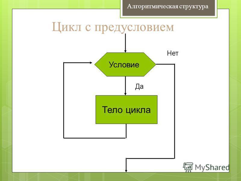 Цикл с предусловием Условие Тело цикла Да Нет Алгоритмическая структура