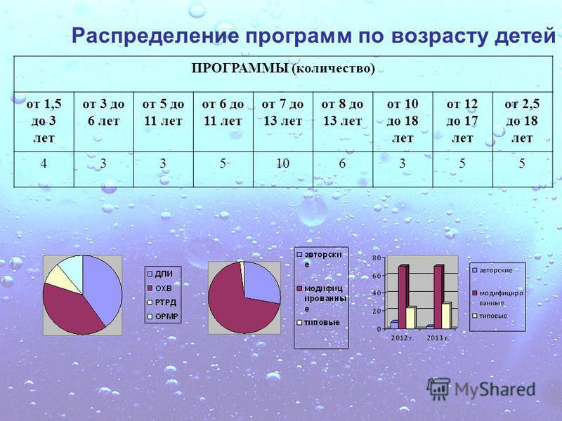 Распределение программ по возрасту детей ПРОГРАММЫ (количество) от 1,5 до 3 лет от 3 до 6 лет от 5 до 11 лет от 6 до 11 лет от 7 до 13 лет от 8 до 13 лет от 10 до 18 лет от 12 до 17 лет от 2,5 до 18 лет 4335106355