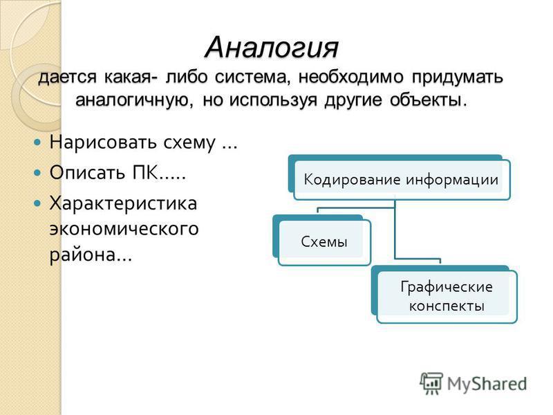 Аналогия дается какая- либо система, необходимо придумать аналогичную, но используя другие объекты. Нарисовать схему … Описать ПК ….. Характеристика экономического района … Кодирование информации Схемы Графические конспекты