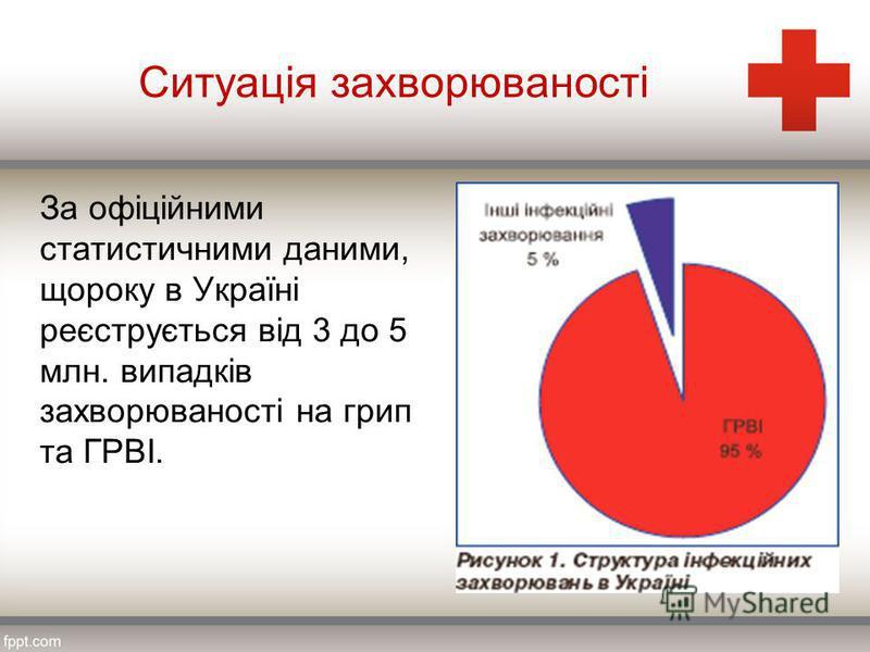Ситуація захворюваності За офіційними статистичними даними, щороку в Україні реєструється від 3 до 5 млн. випадків захворюваності на грип та ГРВІ.