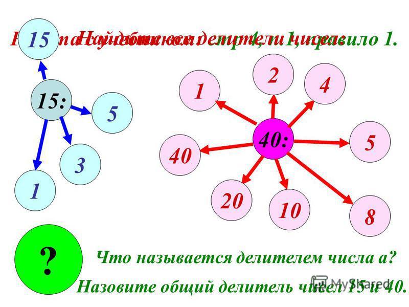 Работа с учебником: стр 4, п.1, правило 1. 15: 40: 1 1 3 5 15 2 4 5 8 10 20 40 ? Что называется делителем числа а? Назовите общий делитель чисел 15 и 40. Найдите все делители чисел:
