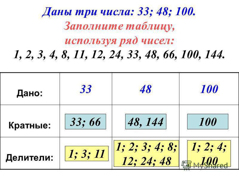 Даны три числа: 33; 48; 100. Заполните таблицу, используя ряд чисел: 1, 2, 3, 4, 8, 11, 12, 24, 33, 48, 66, 100, 144. Дано: 3348100 Кратные: Делители: 33; 6648, 144100 1; 3; 11 1; 2; 3; 4; 8; 12; 24; 48 1; 2; 4; 100