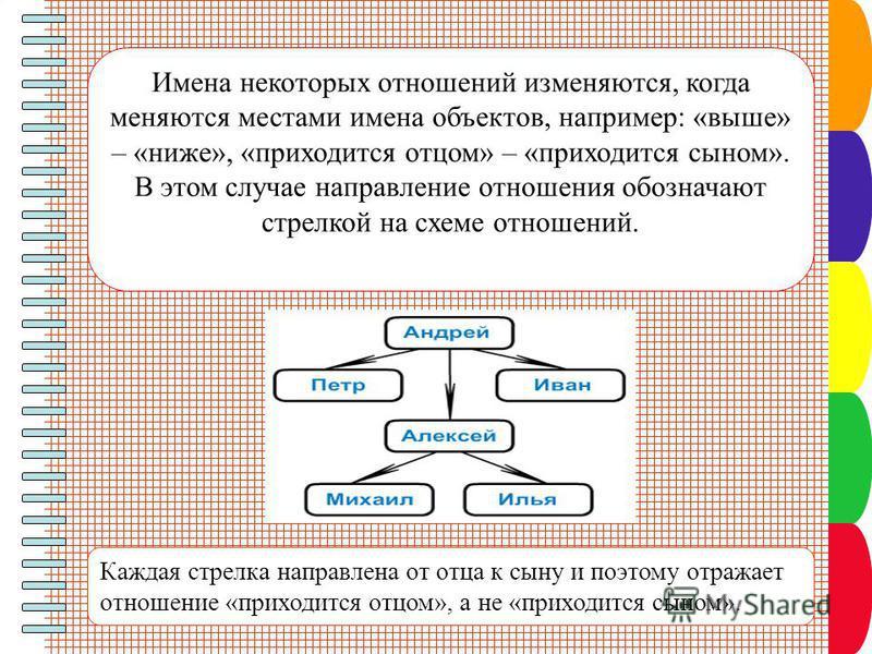 Имена некоторых отношений изменяются, когда меняются местами имена объектов, например: «выше» – «ниже», «приходится отцом» – «приходится сыном». В этом случае направление отношения обозначают стрелкой на схеме отношений. Каждая стрелка направлена от