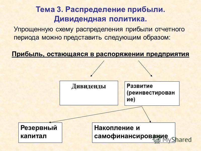 Тема 3. Распределение прибыли. Дивидендная политика. Упрощенную схему распределения прибыли отчетного периода можно представить следующим образом: Дивиденды Развитие (реинвестирован ие) Резервный капитал Накопление и самофинансирование Прибыль, остаю