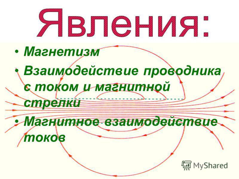 Магнетизм Взаимодействие проводника с током и магнитной стрелки Магнитное взаимодействие токов