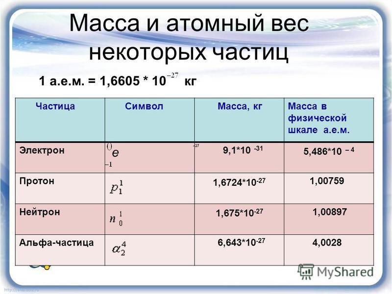 Масса и атомный вес некоторых частиц Частица Символ Масса, кг Масса в физической шкале а.е.м. Электрон e 9,1*10 -31 5,486*10 – 4 Протон 1,6724*10 -27 1,00759 Нейтрон 1,675*10 -27 1,00897 Альфа-частица 6,643*10 -27 4,0028 1 а.е.м. = 1,6605 * 10 кг
