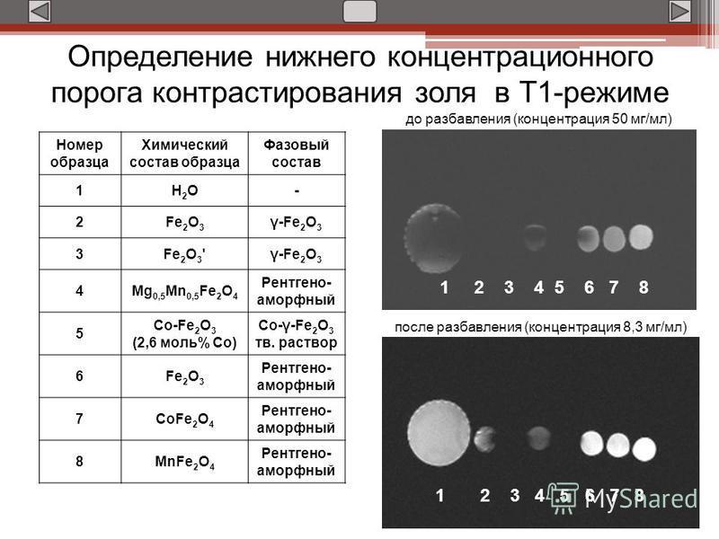 Определение нижнего концентрационного порога контрастирования золя в Т1-режиме 1 2 3 4 5 6 7 8 до разбавления (концентрация 50 мг/мл) после разбавления (концентрация 8,3 мг/мл) Номер образца Химический состав образца Фазовый состав 1H2OH2O- 2Fe 2 O 3