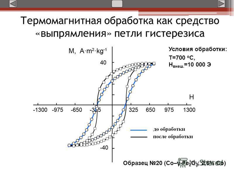 Термомагнитная обработка как средство «выпрямления» петли гистерезиса Образец 20 (Co–γ-Fe 2 O 3, 2,6% Co) Условия обработки: Т=700 о С, Н внеш. =10 000 Э