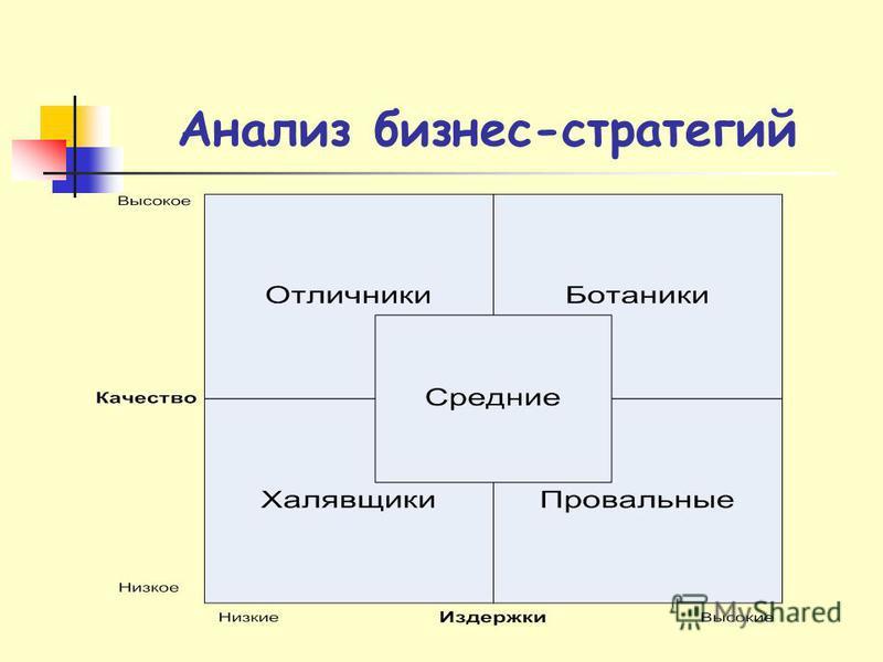 Анализ бизнес-стратегий