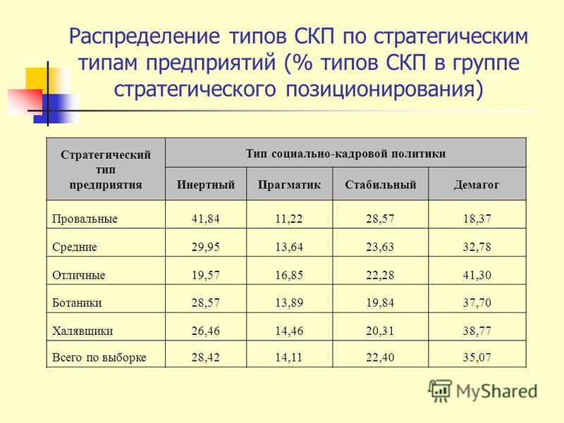 Распределение типов СКП по стратегическим типам предприятий (% типов СКП в группе стратегического позиционирования) Стратегический тип предприятия Тип социально-кадровой политики Инертный ПрагматикСтабильный Демагог Провальные 41,8411,2228,5718,37 Ср
