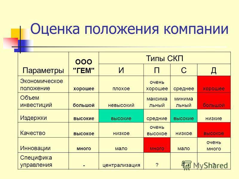 Оценка положения компании Параметры ООО