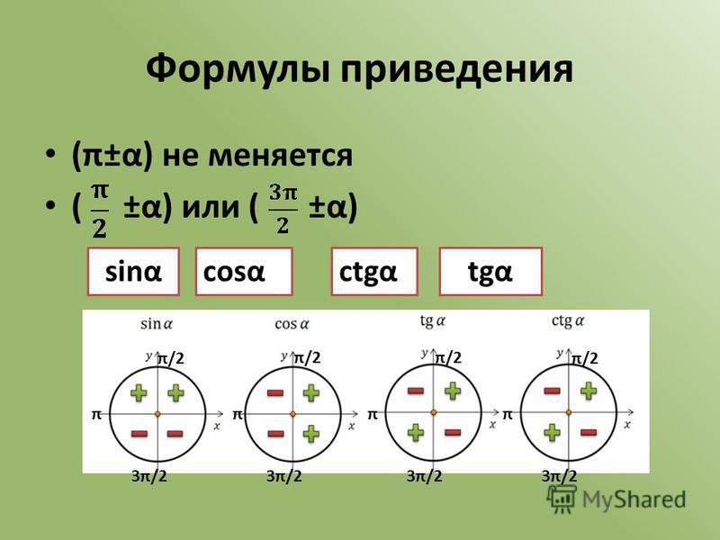 ctgα tgα sinαcose Формулы приведения (π±α) не меняется ( ±α) или ( ±α) sinαctgαtgαcose π π/2 3π/2 π/2 3π/2 πππ