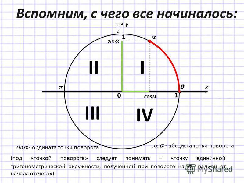 Вспомним, с чего все начиналось: sin cos x y 0 1 0 1 sin - ордината точки поворота cos - абсцисса точки поворота (под «точкой поворота» следует понимать – «точку единичной тригонометрической окружности, полученной при повороте на радиан от начала отс